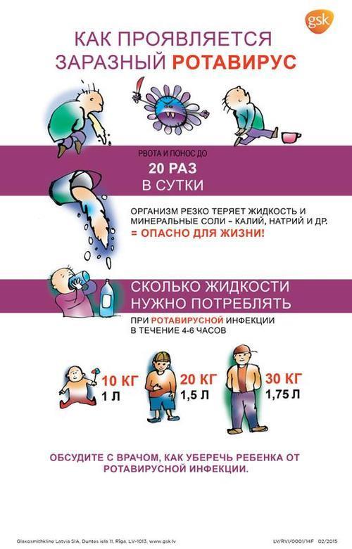 Восстановление после ротавируса у детей и взрослых