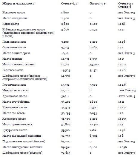 Передозировка Омега-3: симптомы и последствия
