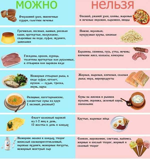Диета при дивертикулёзе кишечника: правила питания и пример меню