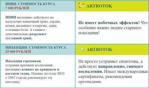 artrotok: инструкция, отзывы, цена и показания к применению