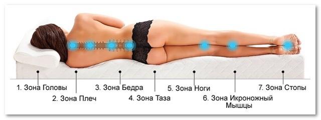 Как выбрать ортопедический матрас при грыже позвоночника