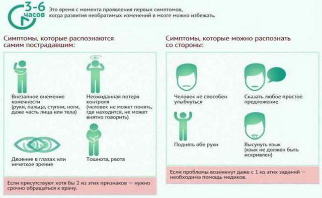 Разновидности острого нарушения мозгового кровообращения